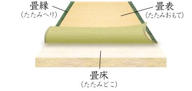 一般的な畳替えスタイル